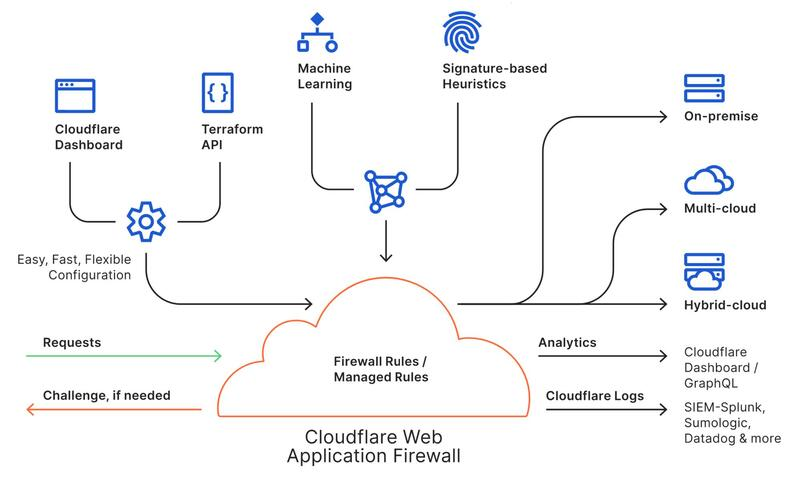 Diagram of the CloudFlare WAF's components.